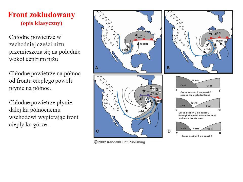 Front zokludowany (opis klasyczny) Chłodne powietrze w zachodniej części niżu przemieszcza się na południe wokół centrum niżu Chłodne powietrze na pół