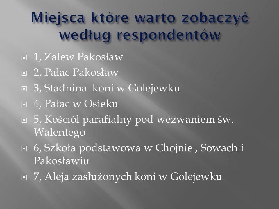  1, Zalew Pakosław  2, Pałac Pakosław  3, Stadnina koni w Golejewku  4, Pałac w Osieku  5, Kościół parafialny pod wezwaniem św.