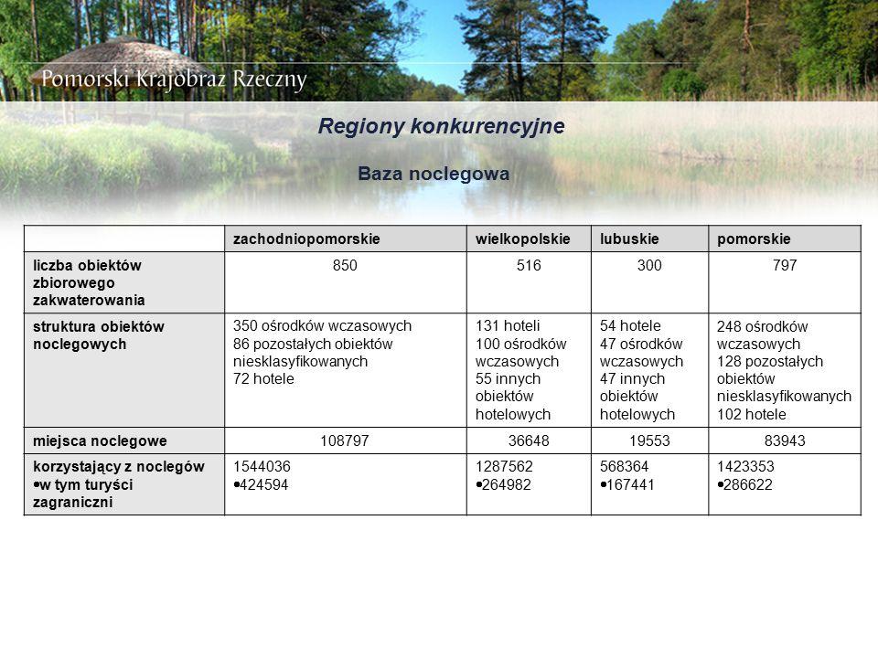 Regiony konkurencyjne Baza noclegowa zachodniopomorskiewielkopolskielubuskiepomorskie liczba obiektów zbiorowego zakwaterowania 850516300797 struktura