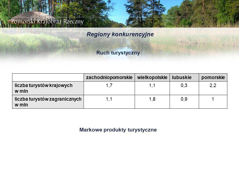 Regiony konkurencyjne Ruch turystyczny zachodniopomorskiewielkopolskielubuskiepomorskie liczba turystów krajowych w mln 1,71,10,32,2 liczba turystów z