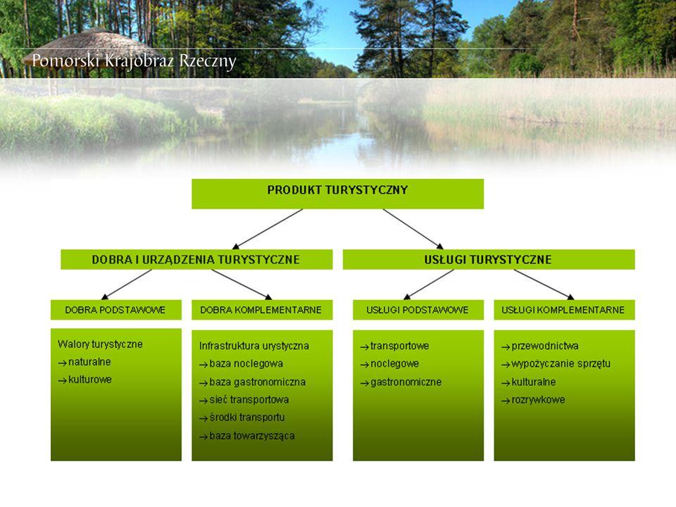 Zintegrowany produkt turystyczny Oferta turystyczna obszaru (produkt turystyczny) Walory turystyczne Zagospodarowanie turystyczne Usługi turystyczne Działania instytucjonalne Samorząd terytorialny Przedsiębiorcy turystyczni Organizacje turystyczne  współpraca  koncepcja,  finansowanie,  inwestowanie,  zarządzanie,  promocja,  sprzedaż  monitorowanie  współpraca TURYŚCI konsumpcja