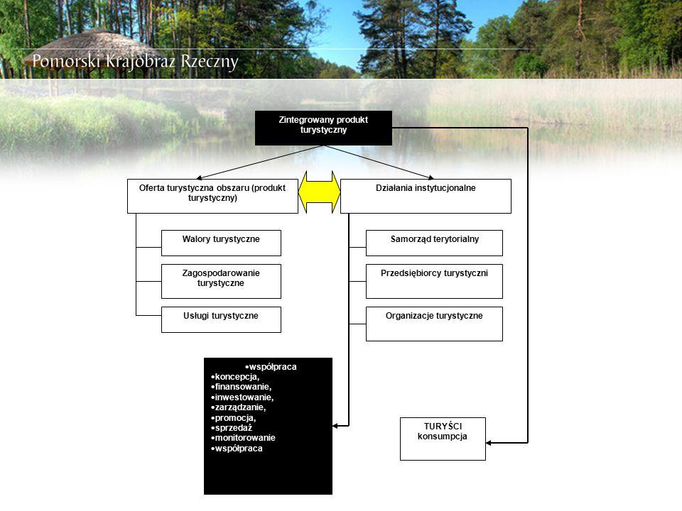 Proponowane źródła finansowania 4.Środki własne gmin 5.
