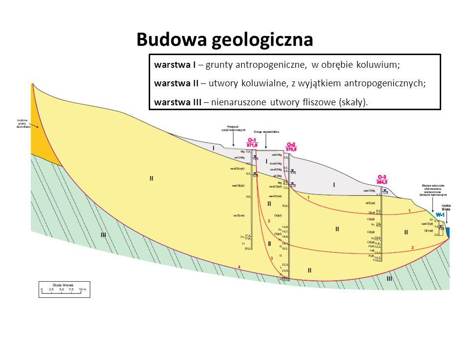 Budowa geologiczna warstwa I – grunty antropogeniczne, w obrębie koluwium; warstwa II – utwory koluwialne, z wyjątkiem antropogenicznych; warstwa III – nienaruszone utwory fliszowe (skały).