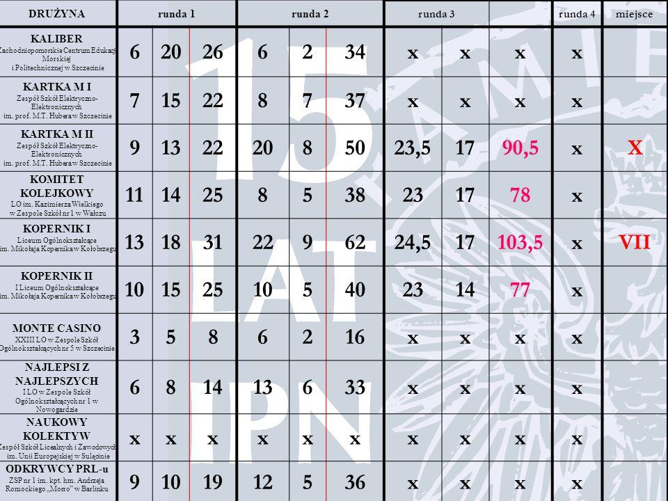 DRUŻYNArunda 1runda 2 runda 3runda 4miejsce KALIBER Zachodniopomorskie Centrum Edukacji Morskiej i Politechnicznej w Szczecinie 620266234xxxx KARTKA M I Zespół Szkół Elektryczno- Elektronicznych im.