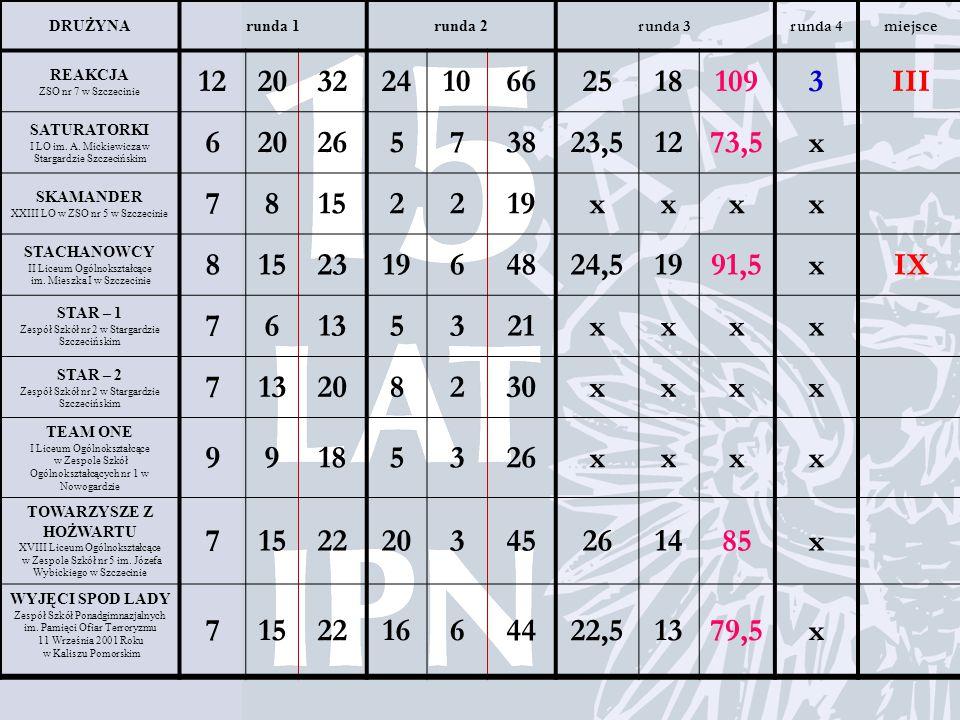 DRUŻYNArunda 1runda 2 runda 3runda 4miejsce REAKCJA ZSO nr 7 w Szczecinie 12203224106625181093III SATURATORKI I LO im. A. Mickiewicza w Stargardzie Sz