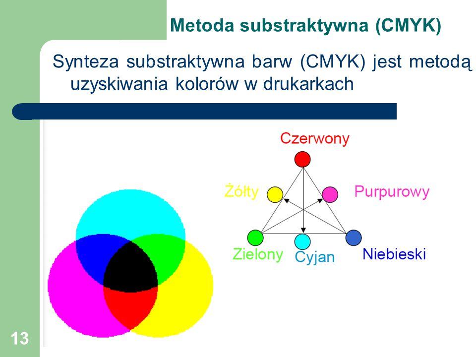 13 Metoda substraktywna (CMYK) Synteza substraktywna barw (CMYK) jest metodą uzyskiwania kolorów w drukarkach