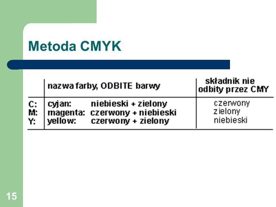 15 Metoda CMYK