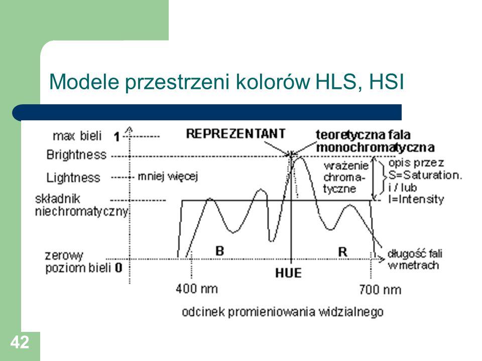 42 Modele przestrzeni kolorów HLS, HSI