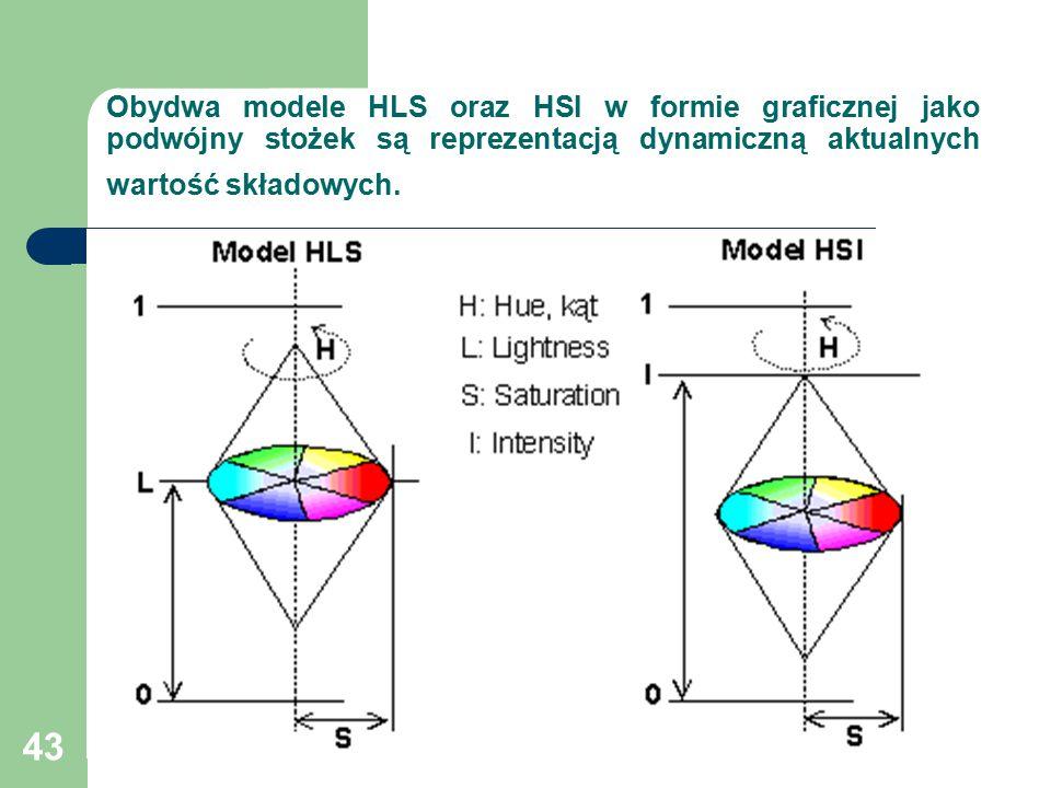 43 Obydwa modele HLS oraz HSI w formie graficznej jako podwójny stożek są reprezentacją dynamiczną aktualnych wartość składowych.