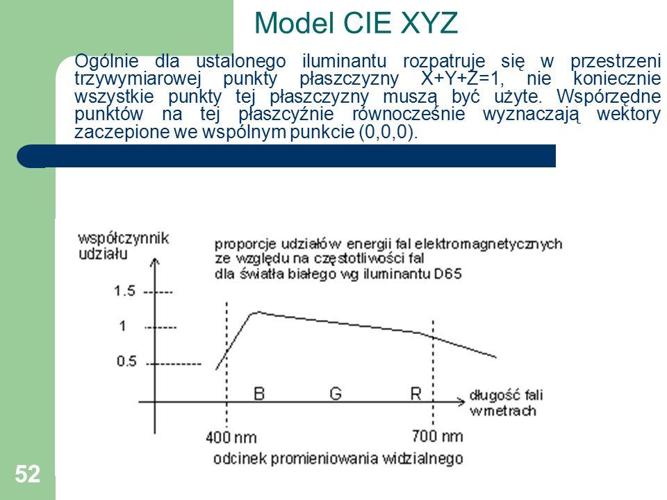 52 Model CIE XYZ Ogólnie dla ustalonego iluminantu rozpatruje się w przestrzeni trzywymiarowej punkty płaszczyzny X+Y+Z=1, nie koniecznie wszystkie punkty tej płaszczyzny muszą być użyte.