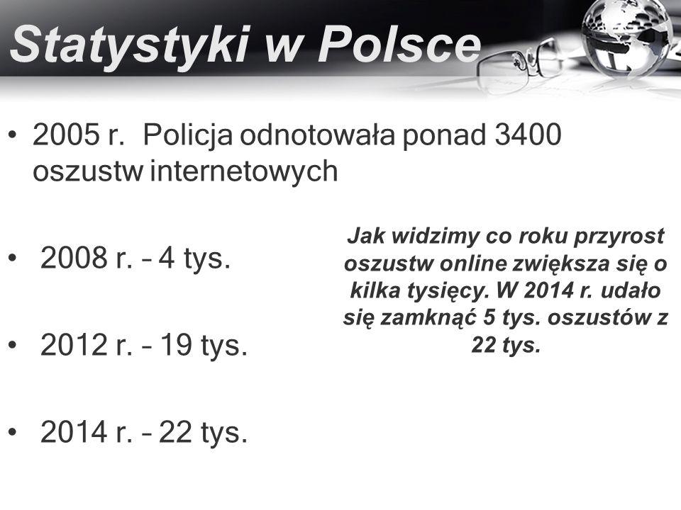 Statystyki w Polsce 2005 r. Policja odnotowała ponad 3400 oszustw internetowych 2008 r. – 4 tys. 2012 r. – 19 tys. 2014 r. – 22 tys. Jak widzimy co ro