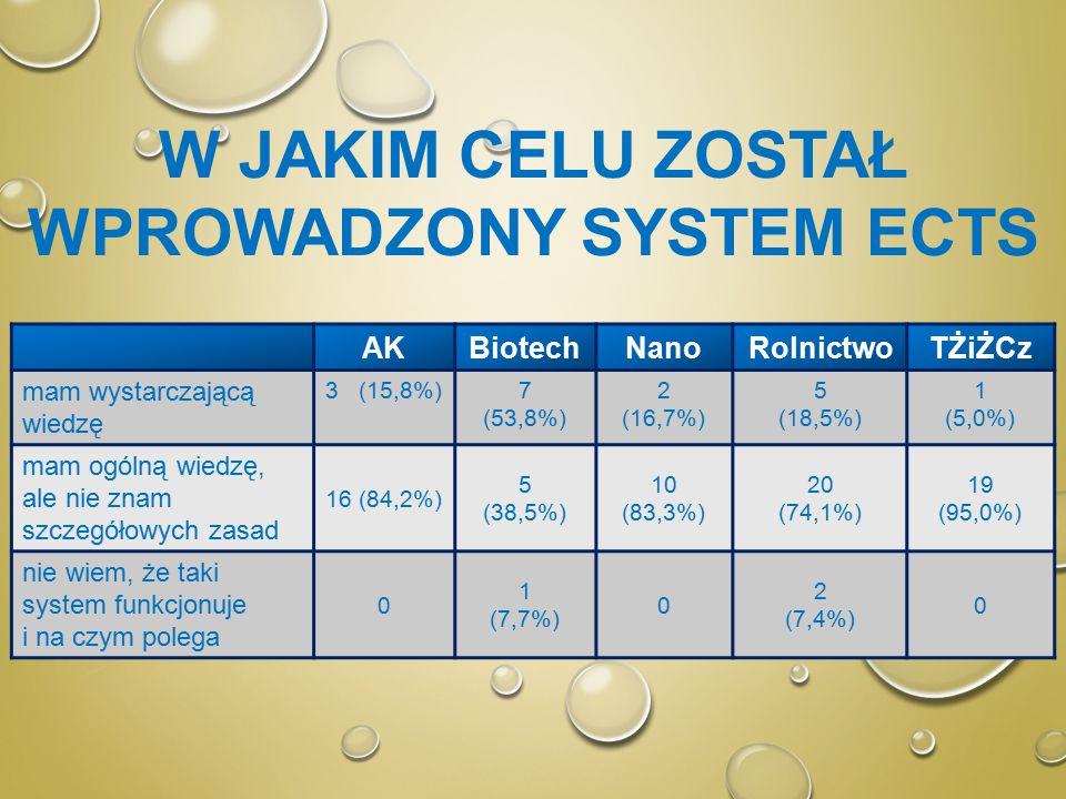 W JAKIM CELU ZOSTAŁ WPROWADZONY SYSTEM ECTS AKBiotechNanoRolnictwoTŻiŻCz mam wystarczającą wiedzę 3 (15,8%)7 (53,8%) 2 (16,7%) 5 (18,5%) 1 (5,0%) mam ogólną wiedzę, ale nie znam szczegółowych zasad 16 (84,2%) 5 (38,5%) 10 (83,3%) 20 (74,1%) 19 (95,0%) nie wiem, że taki system funkcjonuje i na czym polega 0 1 (7,7%) 0 2 (7,4%) 0