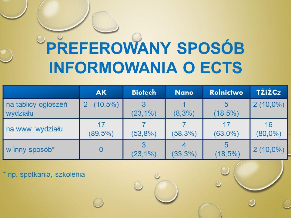PREFEROWANY SPOSÓB INFORMOWANIA O ECTS AKBiotechNanoRolnictwoTŻiŻCz na tablicy ogłoszeń wydziału 2 (10,5%)3 (23,1%) 1 (8,3%) 5 (18,5%) 2 (10,0%) na www.