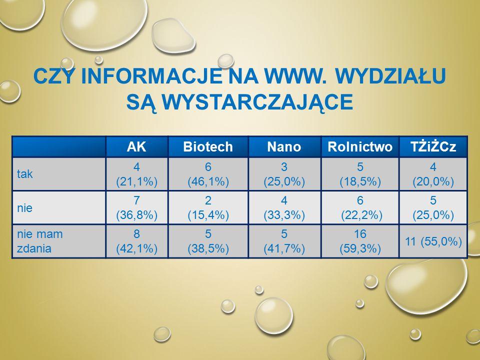 CZY INFORMACJE NA WWW. WYDZIAŁU SĄ WYSTARCZAJĄCE AKBiotechNanoRolnictwoTŻiŻCz tak 4 (21,1%) 6 (46,1%) 3 (25,0%) 5 (18,5%) 4 (20,0%) nie 7 (36,8%) 2 (1