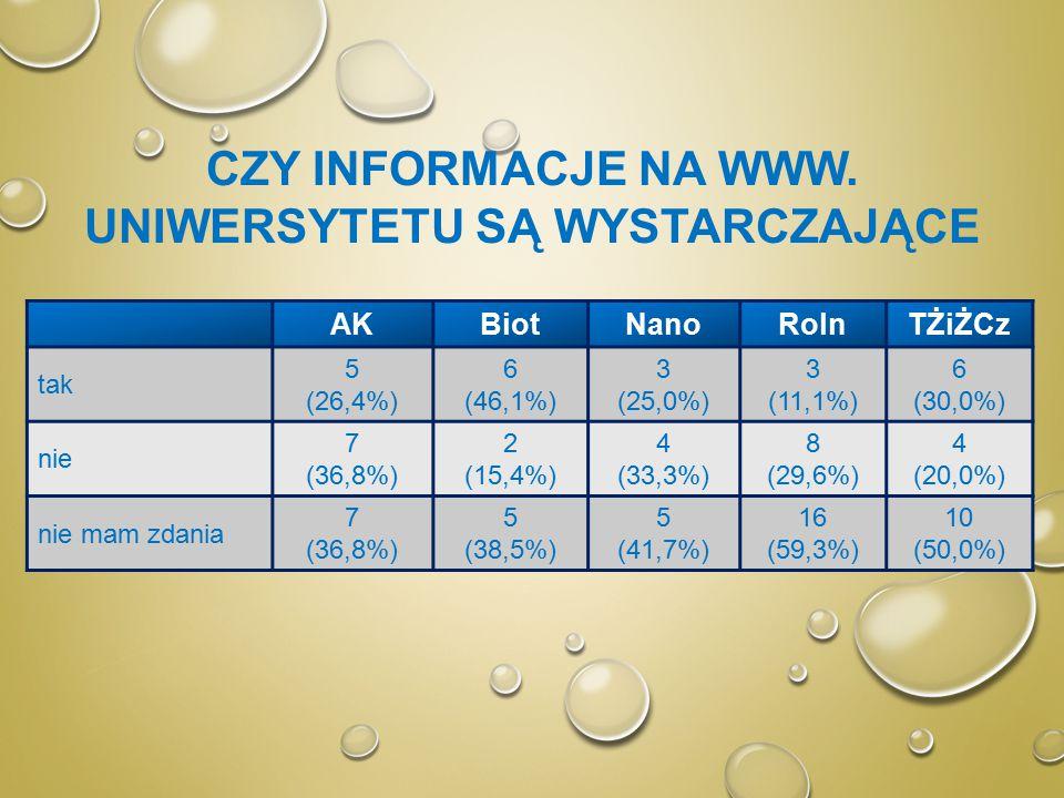 CZY INFORMACJE NA WWW. UNIWERSYTETU SĄ WYSTARCZAJĄCE AKBiotNanoRolnTŻiŻCz tak 5 (26,4%) 6 (46,1%) 3 (25,0%) 3 (11,1%) 6 (30,0%) nie 7 (36,8%) 2 (15,4%