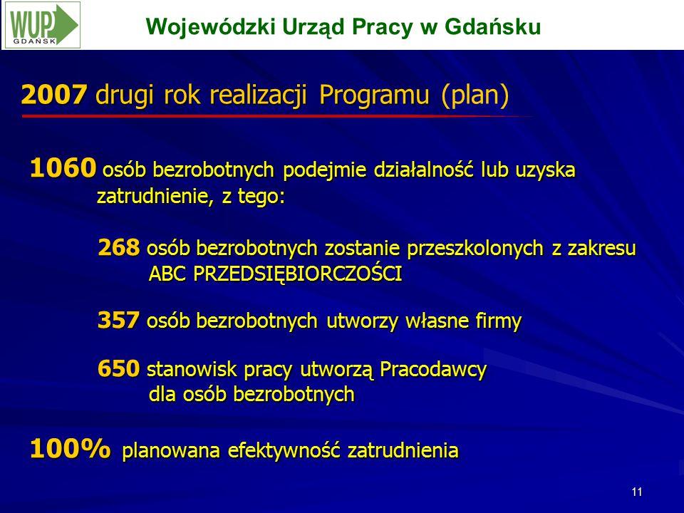 11 2007 drugi rok realizacji Programu 2007 drugi rok realizacji Programu (plan) Wojewódzki Urząd Pracy w Gdańsku 1060 osób bezrobotnych podejmie działalnośćlubuzyska zatrudnienie, z tego: 1060 osób bezrobotnych podejmie działalność lub uzyska zatrudnienie, z tego: 268 osób bezrobotnych zostanie przeszkolonych z zakresu ABC PRZEDSIĘBIORCZOŚCI 357 osób bezrobotnych utworzy własne firmy 650 stanowisk pracy utworzą Pracodawcy dla osób bezrobotnych 100% planowana efektywność zatrudnienia 1060 osób bezrobotnych podejmie działalnośćlubuzyska zatrudnienie, z tego: 1060 osób bezrobotnych podejmie działalność lub uzyska zatrudnienie, z tego: 268 osób bezrobotnych zostanie przeszkolonych z zakresu ABC PRZEDSIĘBIORCZOŚCI 357 osób bezrobotnych utworzy własne firmy 650 stanowisk pracy utworzą Pracodawcy dla osób bezrobotnych 100% planowana efektywność zatrudnienia