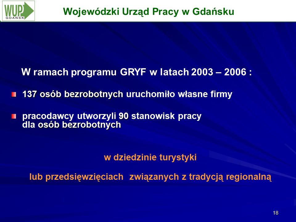 18 Wojewódzki Urząd Pracy w Gdańsku W ramach programu GRYF w latach 2003 – 2006 : 137 osób bezrobotnych 137 osób bezrobotnych uruchomiło własne firmy 90 osóbbezrobotnych pracodawcy utworzyli 90 stanowisk pracy dla osób bezrobotnych w dziedzinie turystyki lub przedsięwzięciach związanych z tradycją regionalną Wojewódzki Urząd Pracy w Gdańsku
