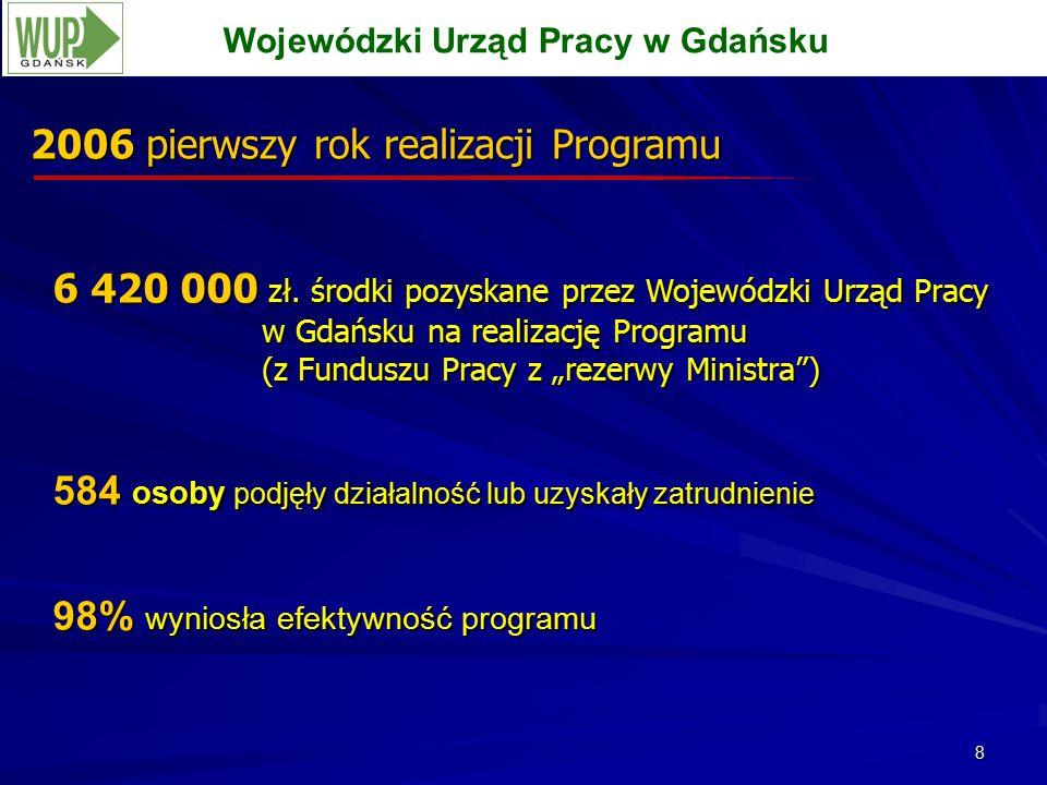 8 2006 pierwszy rok realizacji Programu Wojewódzki Urząd Pracy w Gdańsku 6 420 000 zł.