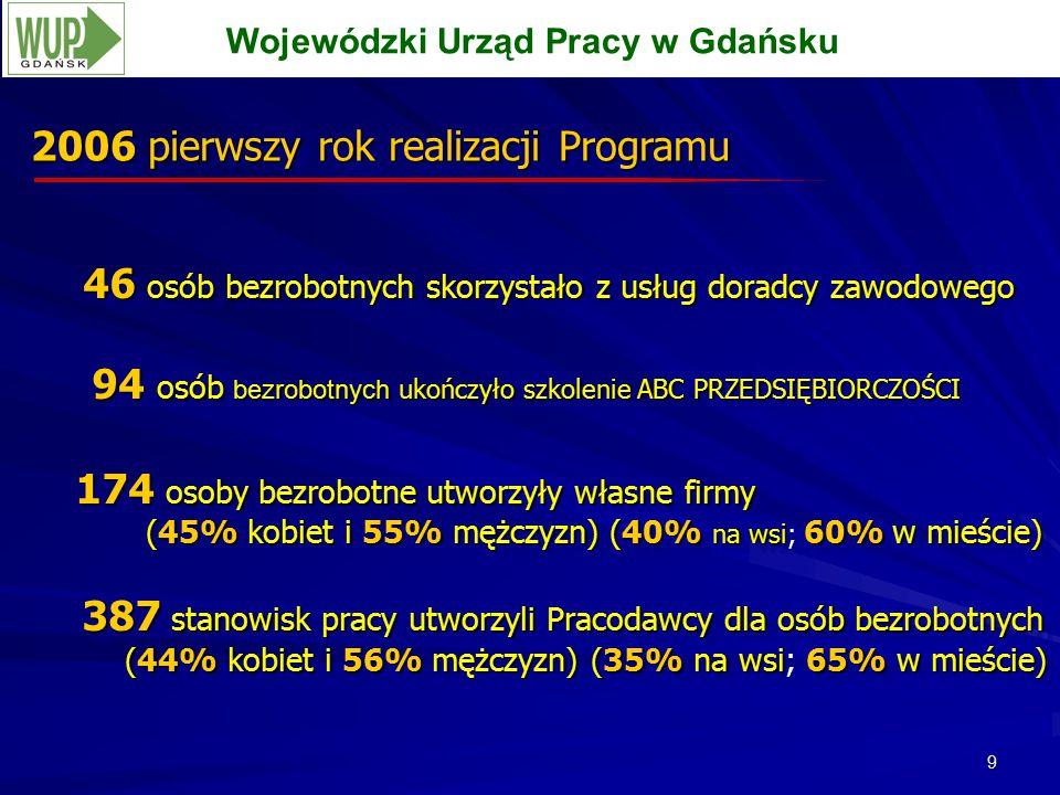 9 2006 pierwszy rok realizacji Programu Wojewódzki Urząd Pracy w Gdańsku 46 osób bezrobotnych skorzystało z usług doradcy zawodowego 46 osób bezrobotnych skorzystało z usług doradcy zawodowego 94 osób bezrobotnych ukończyło szkolenie ABC PRZEDSIĘBIORCZOŚCI 94 osób bezrobotnych ukończyło szkolenie ABC PRZEDSIĘBIORCZOŚCI 174 osoby bezrobotne utworzyły własne firmy (45% kobiet i 55% mężczyzn) (40% na wsi 60%w mieście) 174 osoby bezrobotne utworzyły własne firmy (45% kobiet i 55% mężczyzn) (40% na wsi; 60% w mieście) 387 stanowisk pracy utworzyli Pracodawcy dla osób bezrobotnych 387 stanowisk pracy utworzyli Pracodawcy dla osób bezrobotnych (44% kobiet i 56% mężczyzn) (35% na wsi65%w mieście) (44% kobiet i 56% mężczyzn) (35% na wsi; 65% w mieście) 46 osób bezrobotnych skorzystało z usług doradcy zawodowego 46 osób bezrobotnych skorzystało z usług doradcy zawodowego 94 osób bezrobotnych ukończyło szkolenie ABC PRZEDSIĘBIORCZOŚCI 94 osób bezrobotnych ukończyło szkolenie ABC PRZEDSIĘBIORCZOŚCI 174 osoby bezrobotne utworzyły własne firmy (45% kobiet i 55% mężczyzn) (40% na wsi 60%w mieście) 174 osoby bezrobotne utworzyły własne firmy (45% kobiet i 55% mężczyzn) (40% na wsi; 60% w mieście) 387 stanowisk pracy utworzyli Pracodawcy dla osób bezrobotnych 387 stanowisk pracy utworzyli Pracodawcy dla osób bezrobotnych (44% kobiet i 56% mężczyzn) (35% na wsi65%w mieście) (44% kobiet i 56% mężczyzn) (35% na wsi; 65% w mieście)