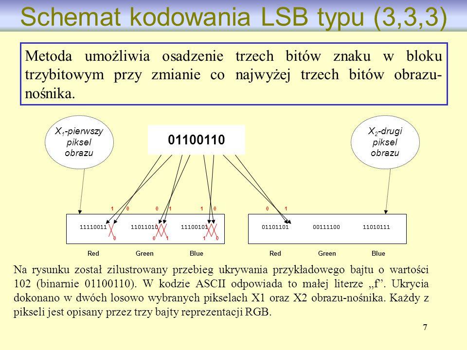 88 Schemat kodowania LSB typu (3,3,3) RedGreenBlue 011011010011110011010111 RedGreenBlue 111100111101101011100101 01100110 X 2 -gi piksel obrazu 0000 1 111 000 1 1 X 1 -szy piksel obrazu Podczas nakładania znaku wodnego modyfikowane są (zaczynając od najmłodszego) kolejne bity kolejnego bajtu danego piksela.