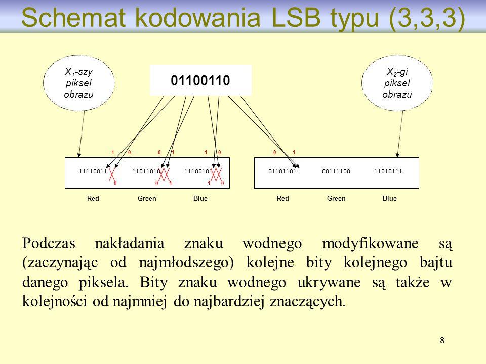 88 Schemat kodowania LSB typu (3,3,3) RedGreenBlue 011011010011110011010111 RedGreenBlue 111100111101101011100101 01100110 X 2 -gi piksel obrazu 0000
