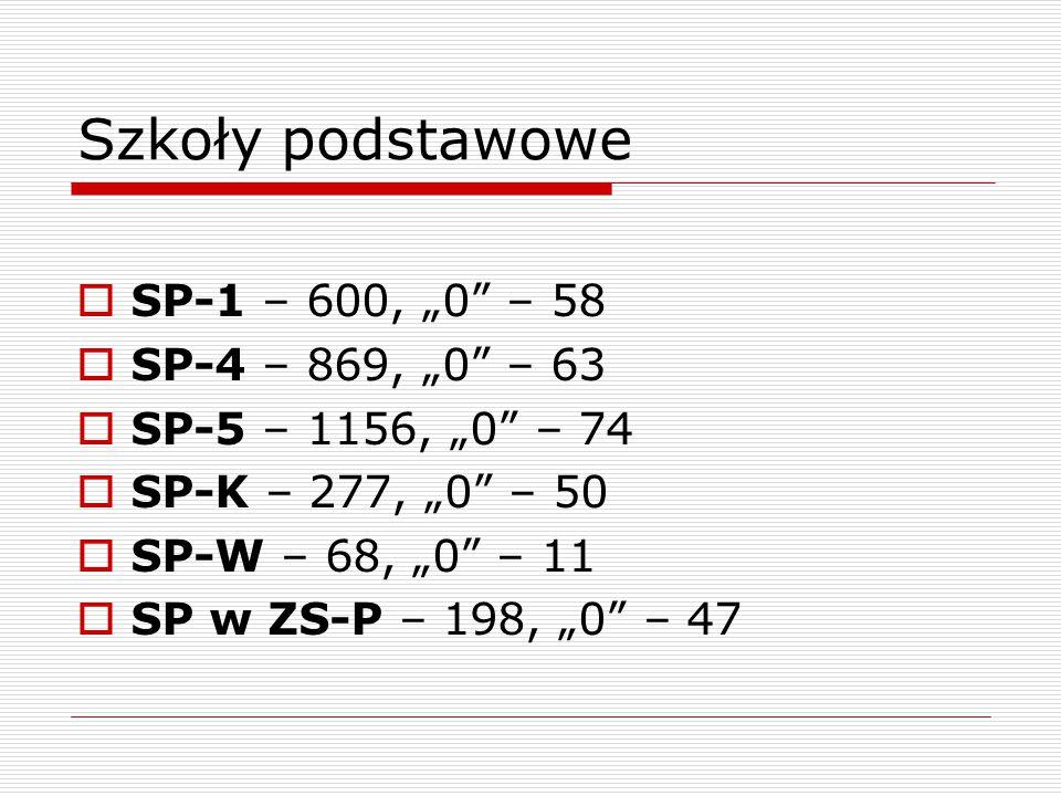 """Szkoły podstawowe  SP-1 – 600, """"0"""" – 58  SP-4 – 869, """"0"""" – 63  SP-5 – 1156, """"0"""" – 74  SP-K – 277, """"0"""" – 50  SP-W – 68, """"0"""" – 11  SP w ZS-P – 198"""