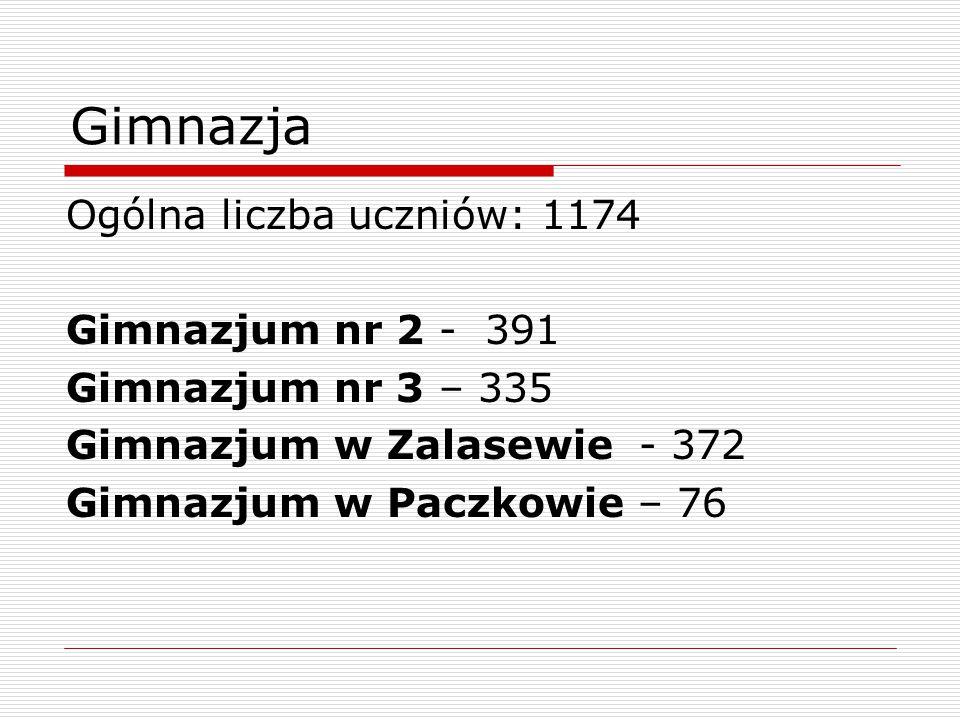 Gimnazja Ogólna liczba uczniów: 1174 Gimnazjum nr 2 - 391 Gimnazjum nr 3 – 335 Gimnazjum w Zalasewie - 372 Gimnazjum w Paczkowie – 76