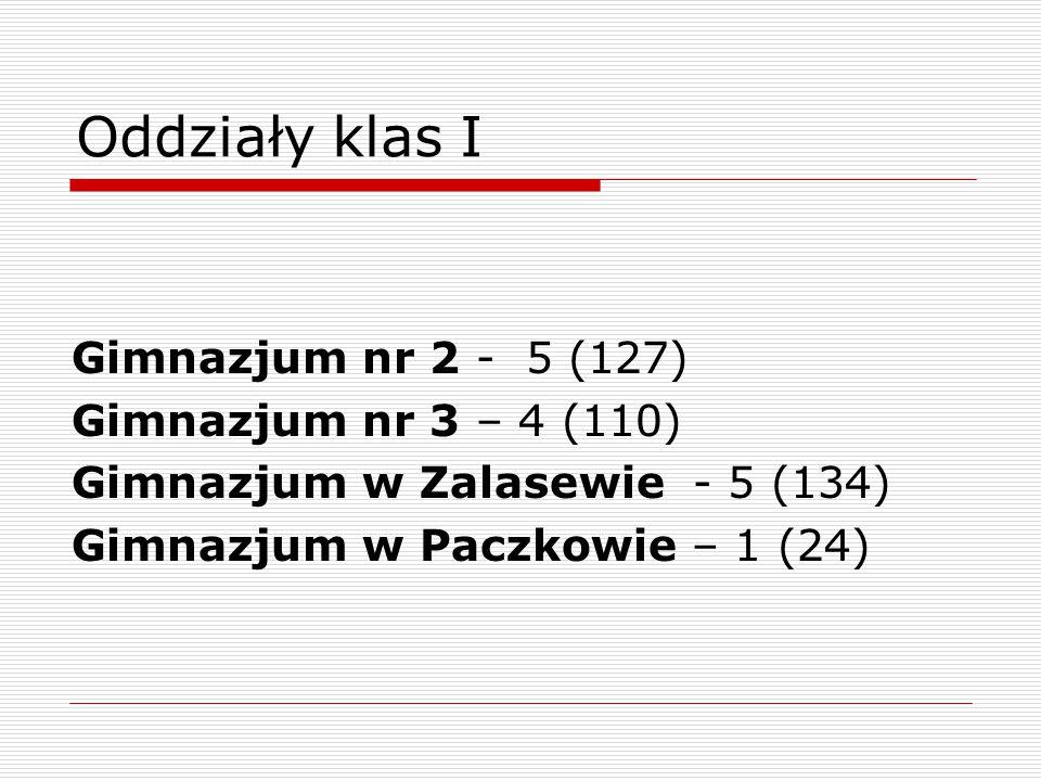 Oddziały klas I Gimnazjum nr 2 - 5 (127) Gimnazjum nr 3 – 4 (110) Gimnazjum w Zalasewie - 5 (134) Gimnazjum w Paczkowie – 1 (24)