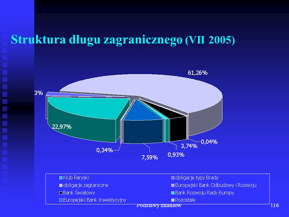 Podstawy finansów116 Struktura długu zagranicznego (VII 2005)
