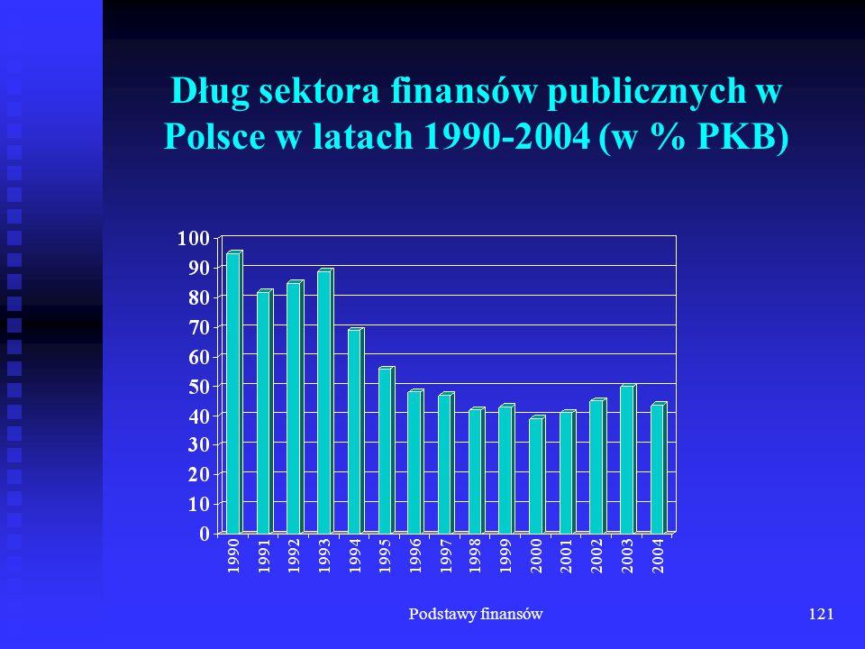 Podstawy finansów121 Dług sektora finansów publicznych w Polsce w latach 1990-2004 (w % PKB)