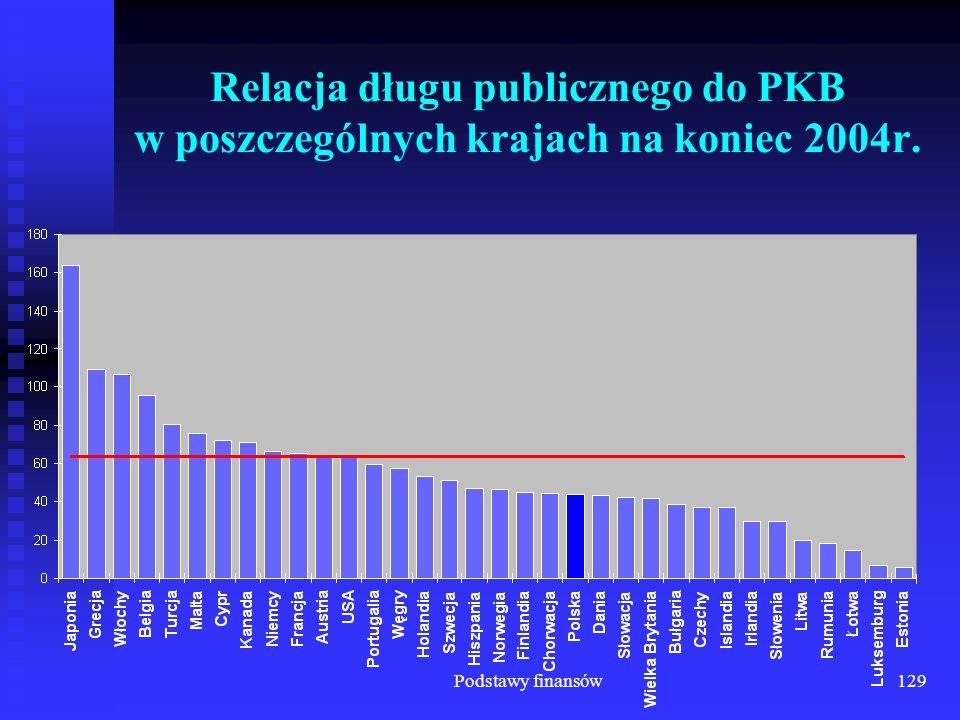 Podstawy finansów129 Relacja długu publicznego do PKB w poszczególnych krajach na koniec 2004r.