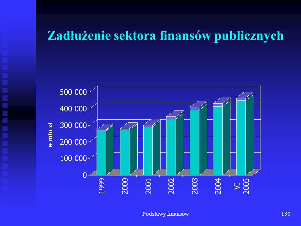 Podstawy finansów130 Zadłużenie sektora finansów publicznych