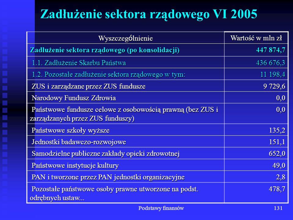 Podstawy finansów131 Zadłużenie sektora rządowego VI 2005 Wyszczeg ó lnienie Wartość w mln zł Zadłużenie sektora rządowego (po konsolidacji) 447 874,7