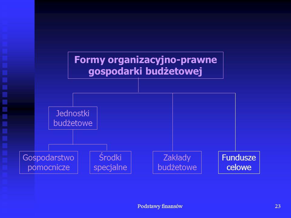 Podstawy finansów23 Fundusze celowe Zakłady budżetowe Formy organizacyjno-prawne gospodarki budżetowej Gospodarstwo pomocnicze Środki specjalne Jednos