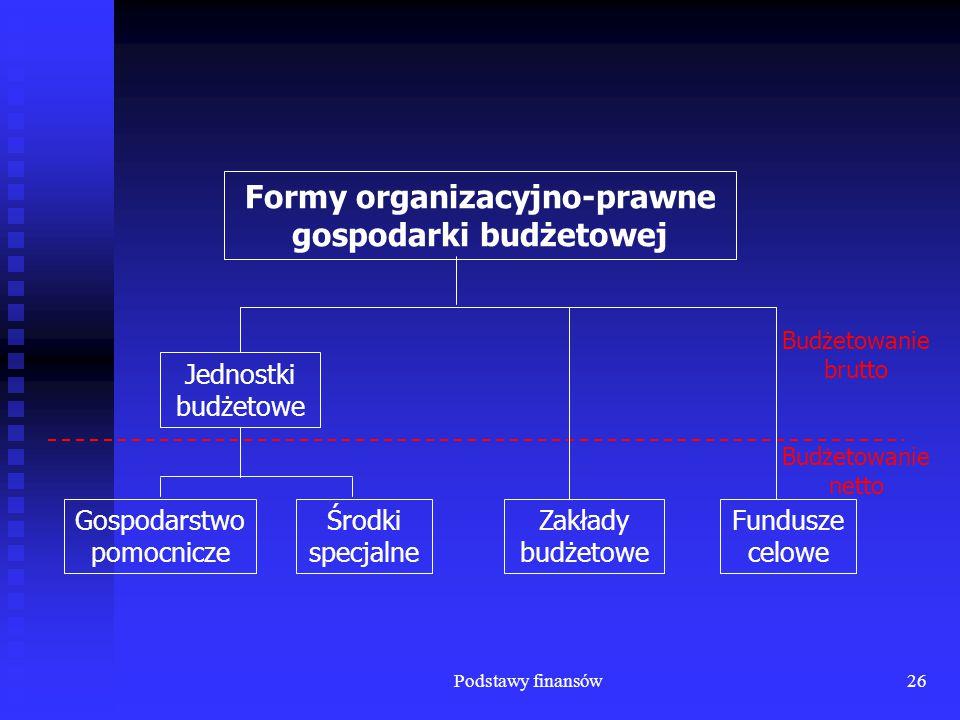 Podstawy finansów26 Budżetowanie brutto Budżetowanie netto Fundusze celowe Zakłady budżetowe Formy organizacyjno-prawne gospodarki budżetowej Gospodar