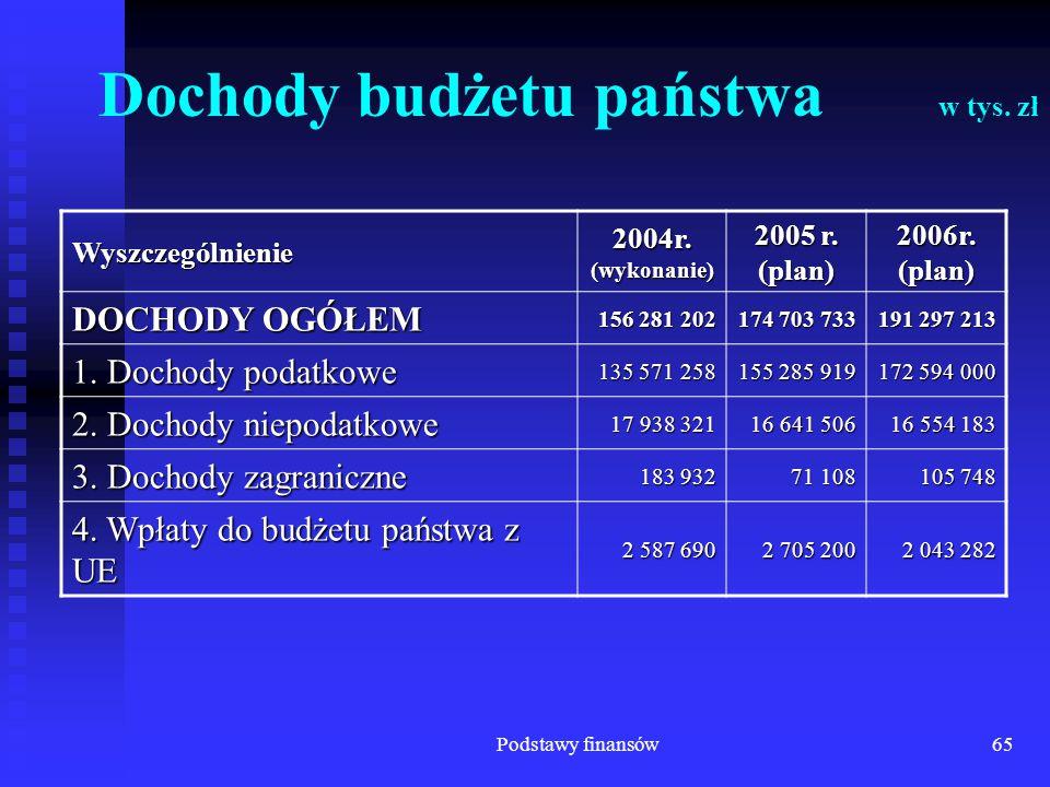 Podstawy finansów65 Dochody budżetu państwa w tys. zł Wyszczególnienie 2004r. (wykonanie) 2005 r. (plan) 2006r. (plan) DOCHODY OGÓŁEM 156 281 202 174