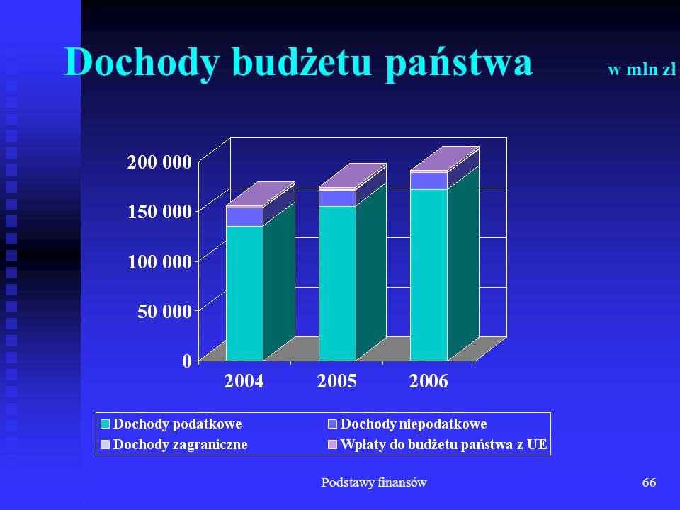 Podstawy finansów66 Dochody budżetu państwa w mln zł