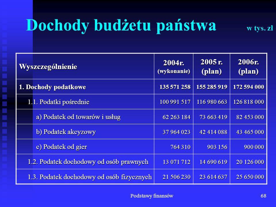 Podstawy finansów68 Dochody budżetu państwa w tys. zł Wyszczególnienie 2004r. (wykonanie) 2005 r. (plan) 2006r. (plan) 1. Dochody podatkowe 135 571 25
