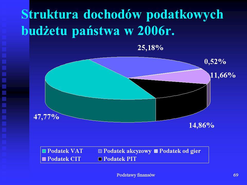 Podstawy finansów69 Struktura dochodów podatkowych budżetu państwa w 2006r.