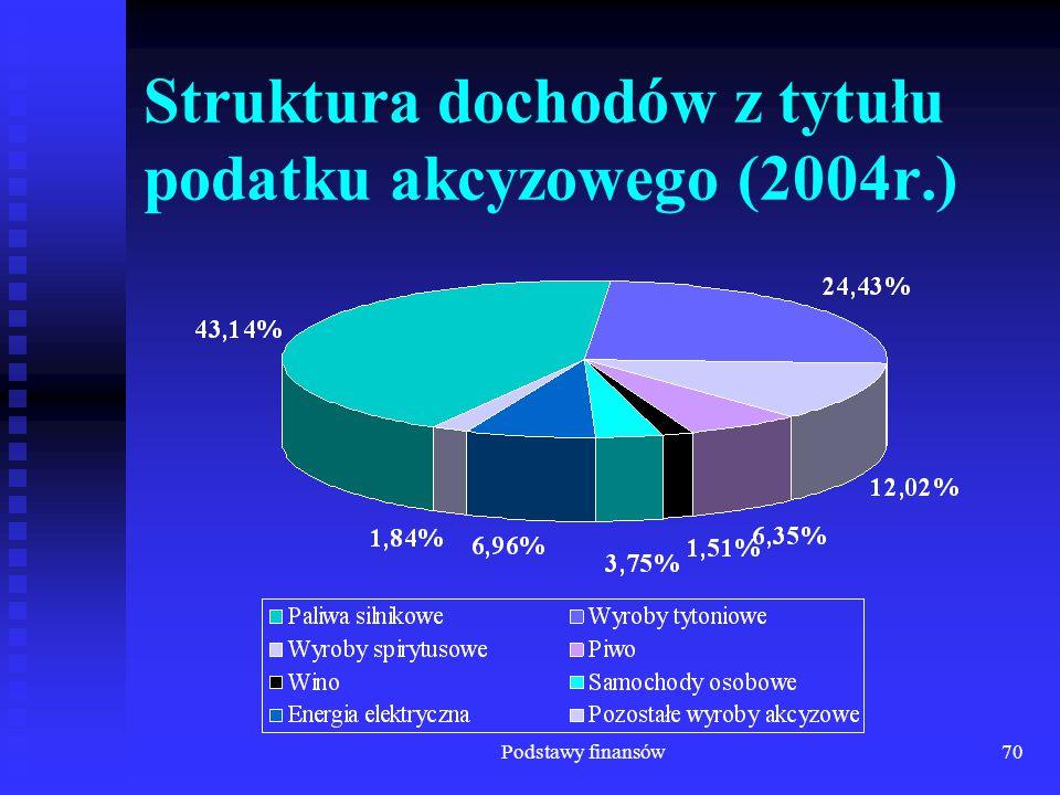 Podstawy finansów70 Struktura dochodów z tytułu podatku akcyzowego (2004r.)