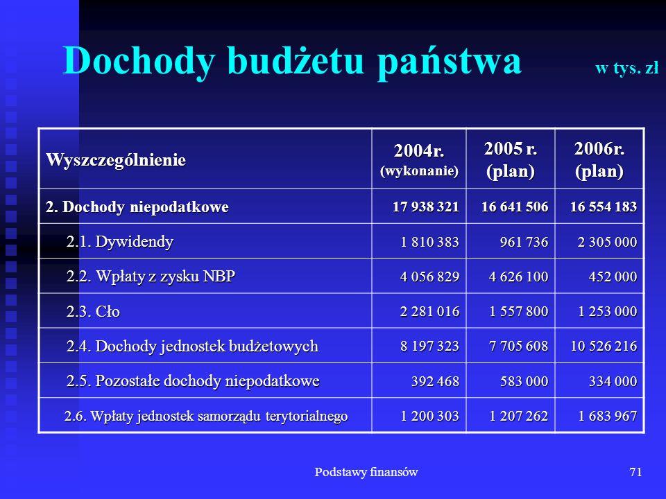 Podstawy finansów71 Dochody budżetu państwa w tys. zł Wyszczególnienie 2004r. (wykonanie) 2005 r. (plan) 2006r. (plan) 2. Dochody niepodatkowe 17 938
