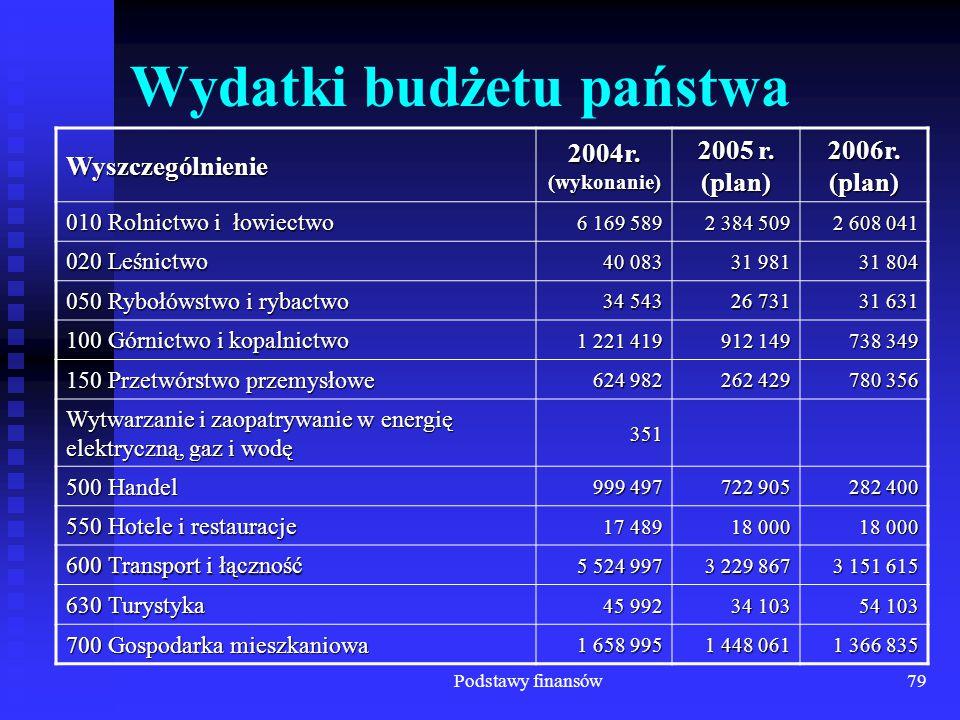 Podstawy finansów79 Wydatki budżetu państwa Wyszczególnienie 2004r. (wykonanie) 2005 r. (plan) 2006r. (plan) 010 Rolnictwo i łowiectwo 6 169 589 2 384