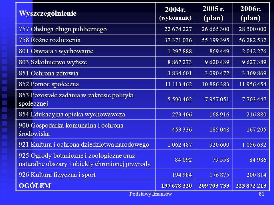 Podstawy finansów81 Wyszczególnienie 2004r. (wykonanie) 2005 r. (plan) 2006r. (plan) 757 Obsługa długu publicznego 22 674 227 26 665 300 28 500 000 75