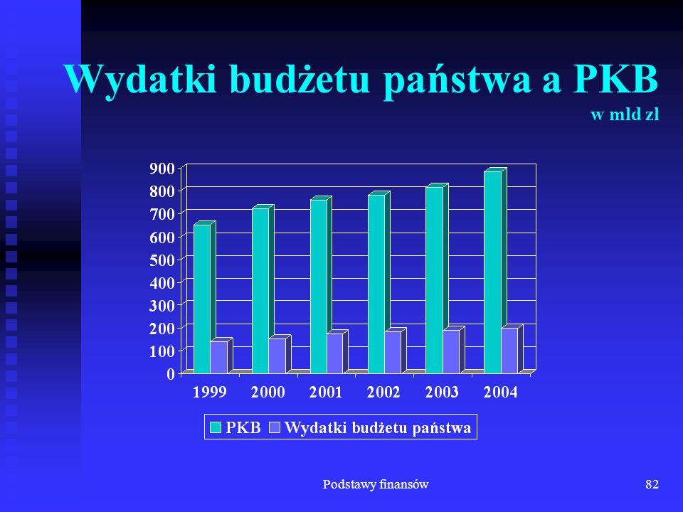Podstawy finansów82 Wydatki budżetu państwa a PKB w mld zł