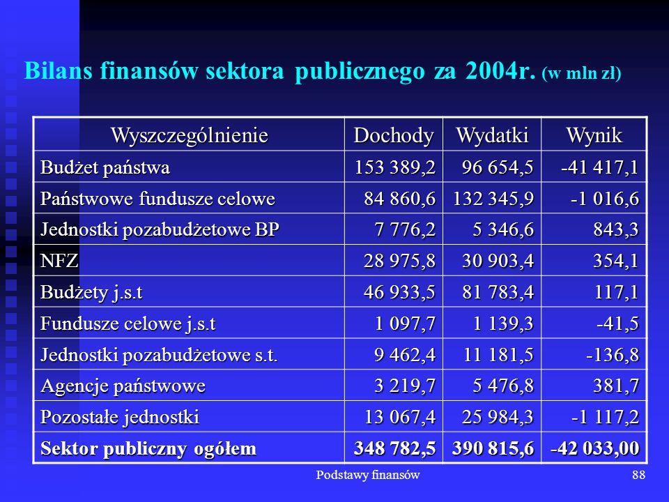 Podstawy finansów88 Bilans finansów sektora publicznego za 2004r. (w mln zł) WyszczególnienieDochodyWydatkiWynik Budżet państwa 153 389,2 96 654,5 -41