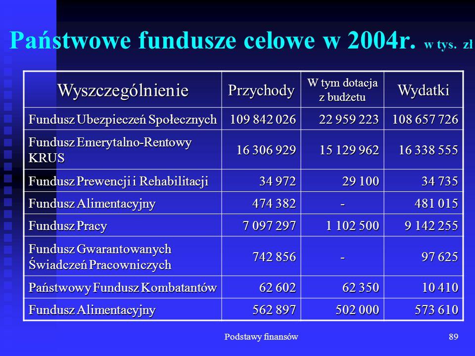 Podstawy finansów89 Państwowe fundusze celowe w 2004r. w tys. zł WyszczególnieniePrzychody W tym dotacja z budżetu Wydatki Fundusz Ubezpieczeń Społecz