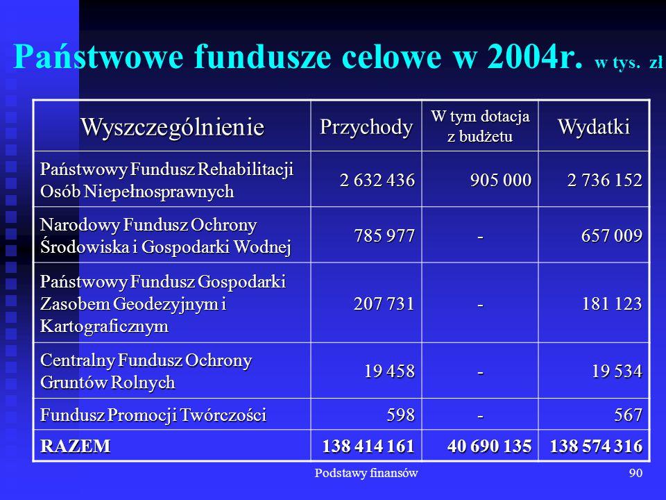 Podstawy finansów90 Państwowe fundusze celowe w 2004r. w tys. zł WyszczególnieniePrzychody W tym dotacja z budżetu Wydatki Państwowy Fundusz Rehabilit