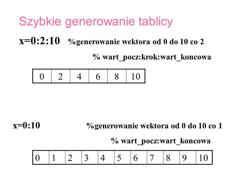 x=0:2:10 %generowanie wektora od 0 do 10 co 2 % wart_pocz:krok:wart_koncowa Szybkie generowanie tablicy x=0:10 %generowanie wektora od 0 do 10 co 1 %