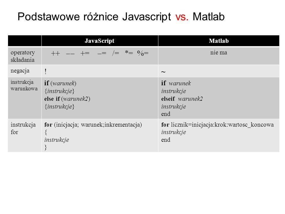Podstawowe różnice Javascript vs. Matlab JavaScriptMatlab operatory składania ++  +=  = /= *= %= nie ma negacja !~ instrukcja warunkowa if (warunek
