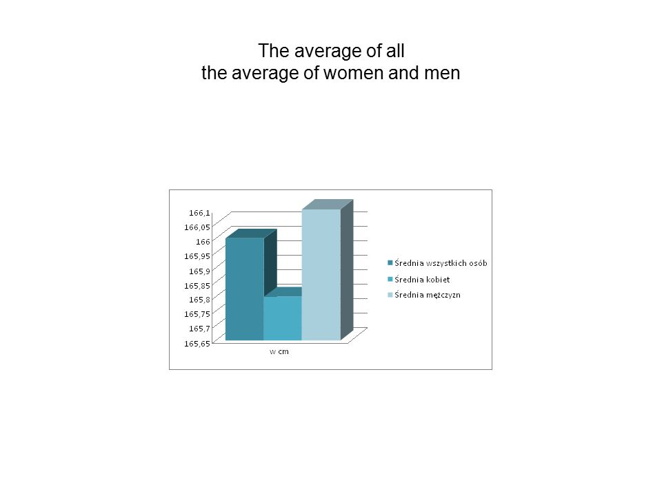 The average of all the average of women and men